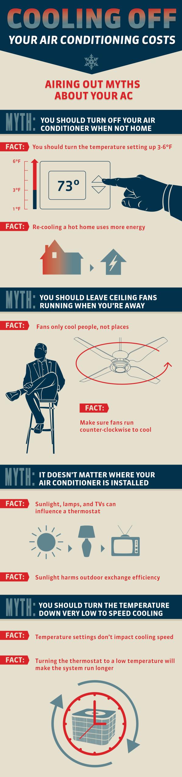 AC myths